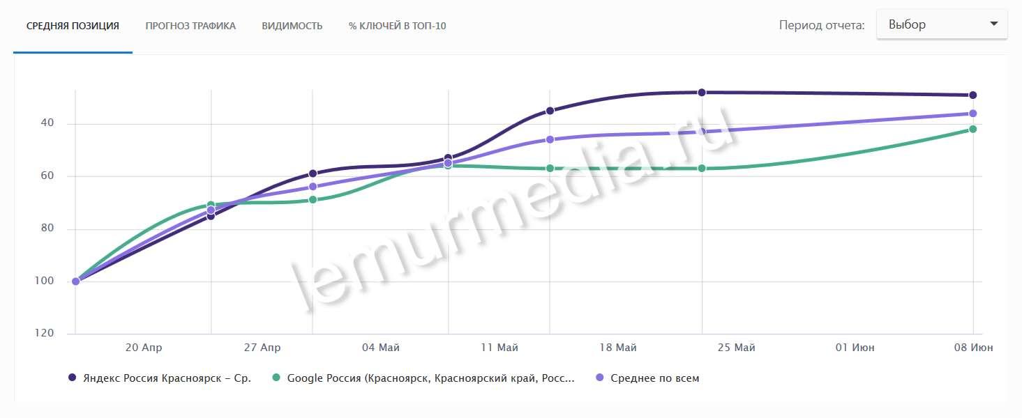 График средней позиции за 1,5 месяца продвижения
