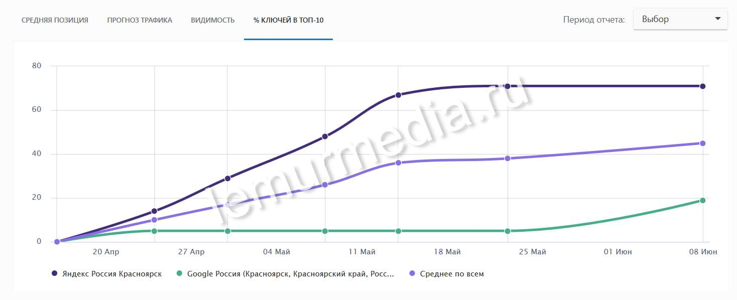 График процент запросов в ТОП10