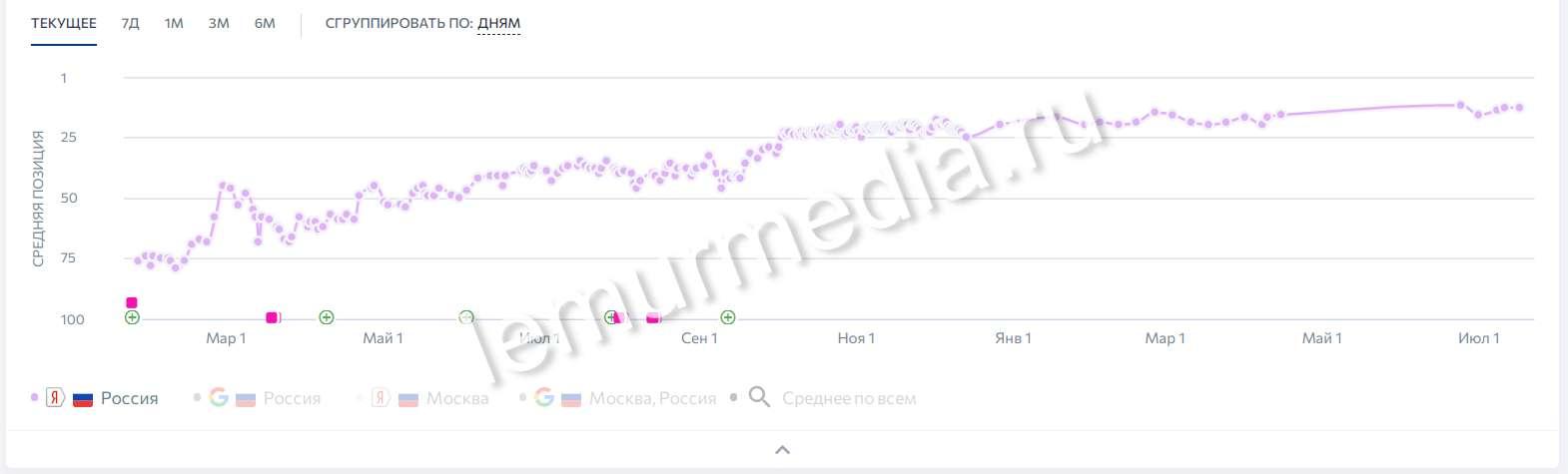 График средней позиции Яндекс вся Россия